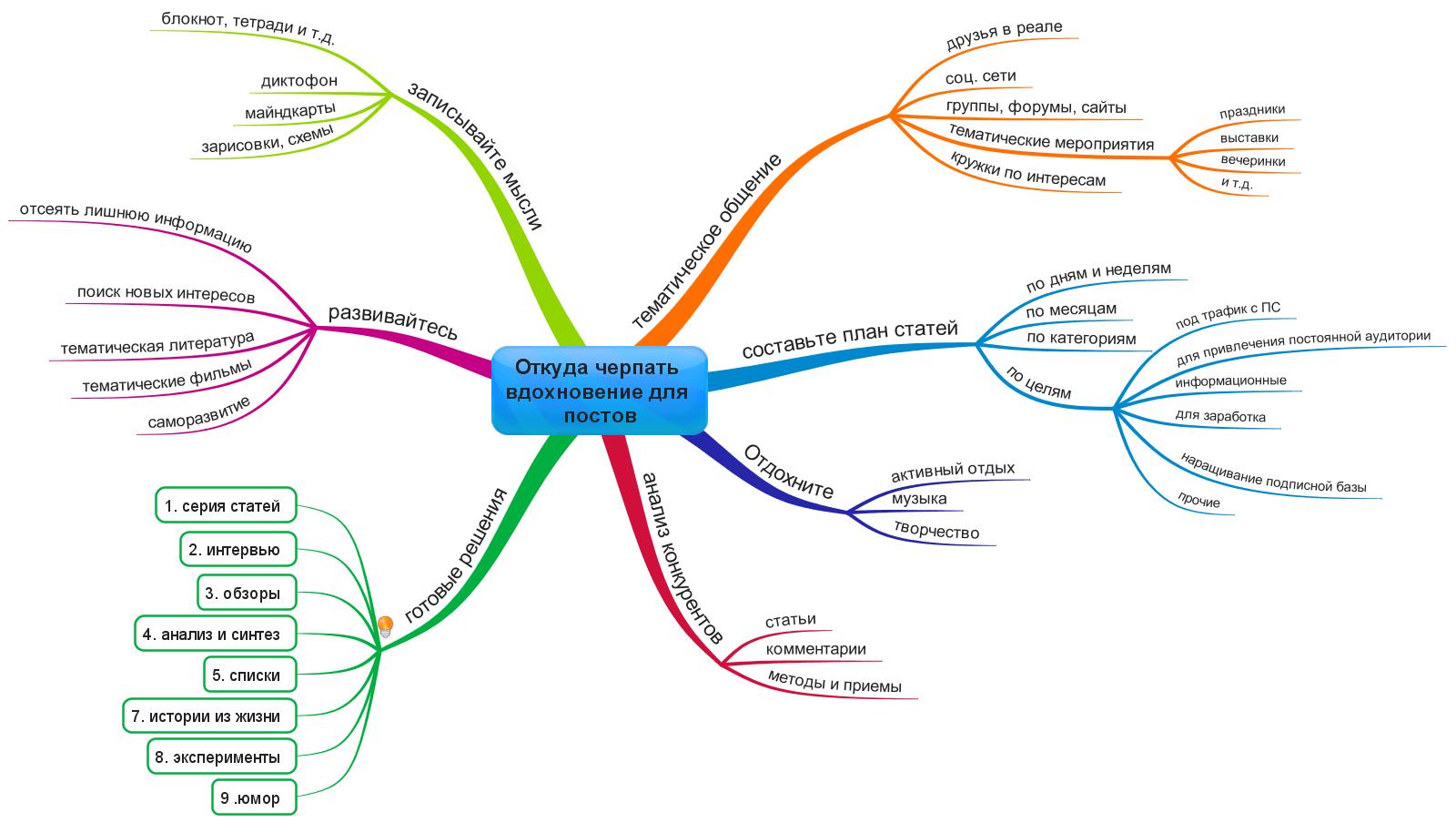 Как создавать интеллект-карты