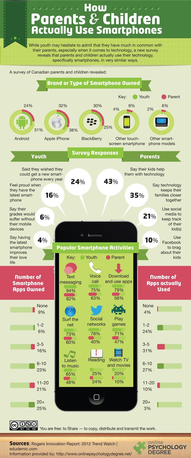Как используют смартфоны дети и взрослые?