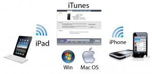 Как синхронизировать iPad с новым компьютером