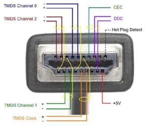 Почему не работает HDMI: алгоритм решения проблемы