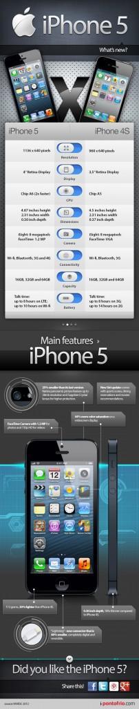 Отличия между iPhone 4S и iPhone 5 [инфографика]