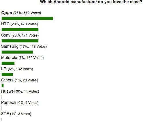 Неужели самым популярным производителем смартфонов на Android стал Oppo?