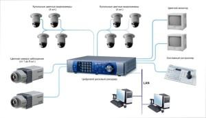 Как подключается камера видеонаблюдения