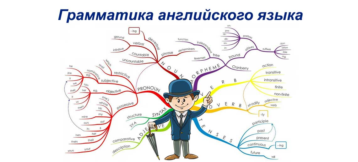 Интеллект-карта: Английская грамматика — времена глагола, активный залог