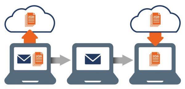 Как передать большие файлы через интернет: Send Anywhere