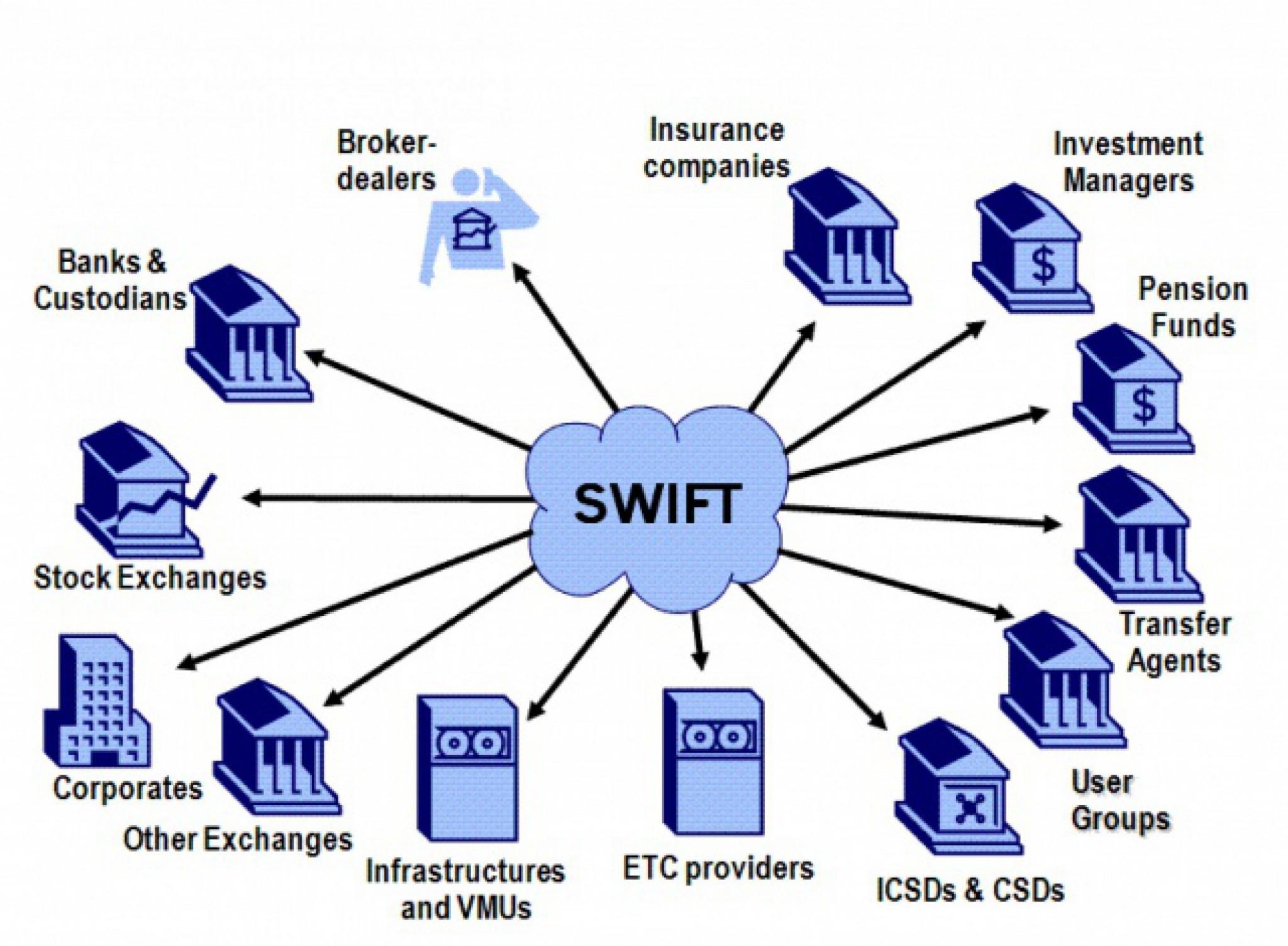 SWIFT – что это? Разбираемся в тонкостях международных банковских платежей