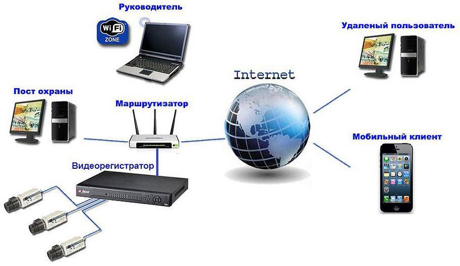 Как настроить видеонаблюдение через интернет