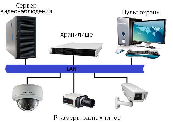 Что нужно для видеонаблюдения