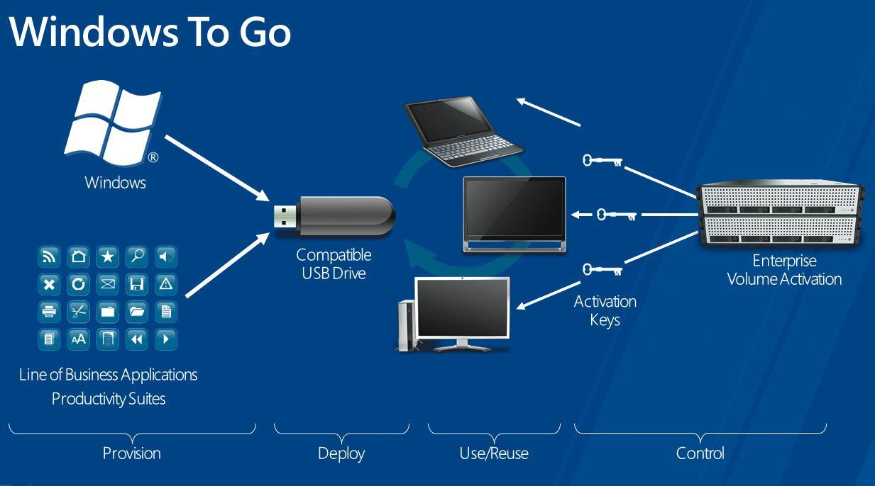 Перенос Windows 8 на флешку