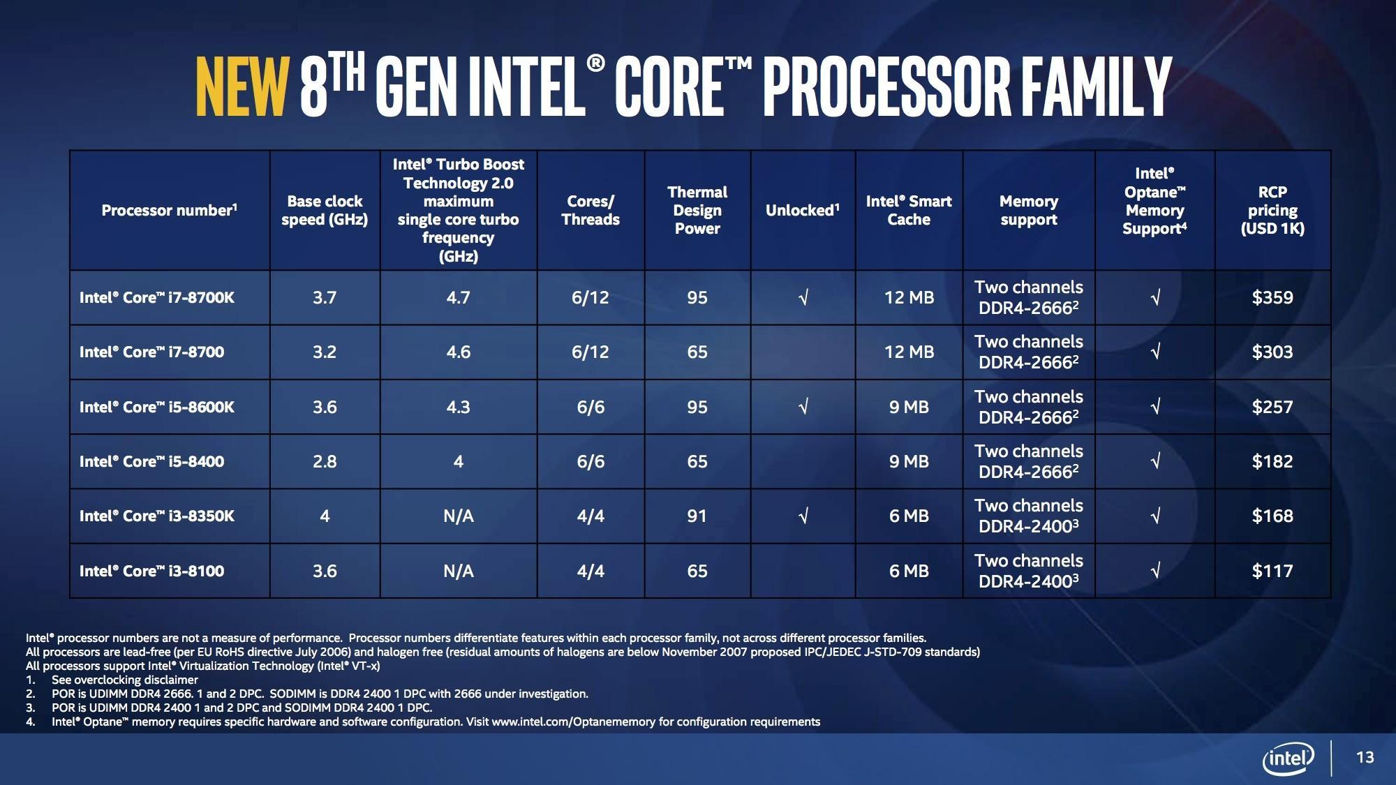 Сравнение процессоров Intel и AMD, 2015: инвестируем в производительность