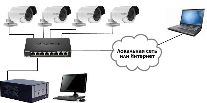 Как организовать IP-видеонаблюдение