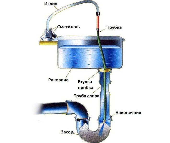 Как прочистить сильный засор в трубе: обзор самых быстрых способов