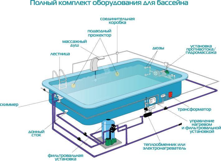 Оборудование для бассейнов: какое бывает и где купить